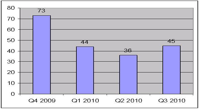 Динамика делистинга компаний с рынка AIM в 2010 году