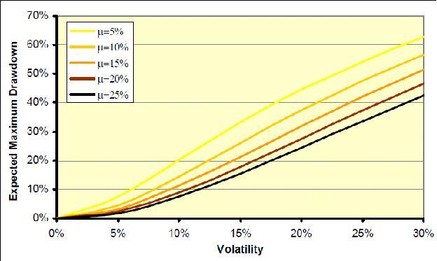 drawdown просадка портфеля как функция волатильности volatility