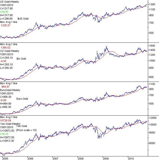 Графики цен на золото в следующих основных валютах: доллар США, австралийский доллар, евро, йена
