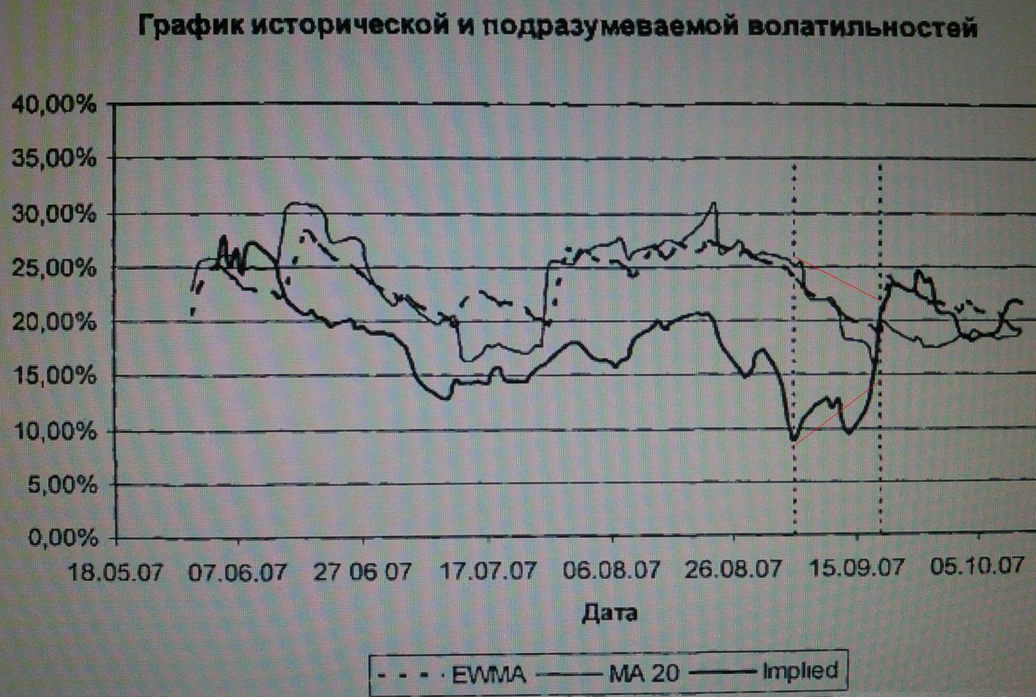 график исторической и подразумеваемой волатильностей фьючерса на индекс РТС