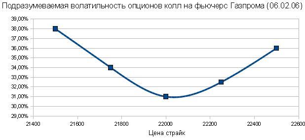 подразумеваемая волатильность опционов колл на фьючерс Газпрома укрупнённо. Улыбка (ухмылка) волатильности