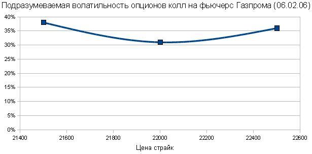 подразумеваемая волатильность опционов колл на на фьючерсы Газпрома. Улыбка волатильности