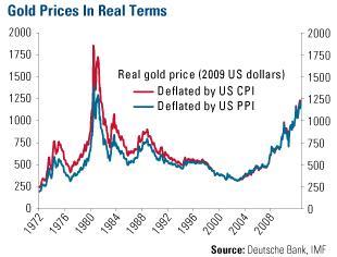реальная цена золота по данным Deutsche Bank, IMF