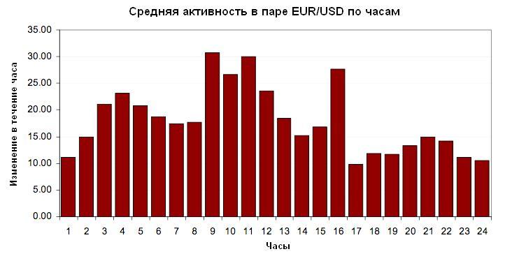 средняя активность торгов в валютной паре EUR/USD